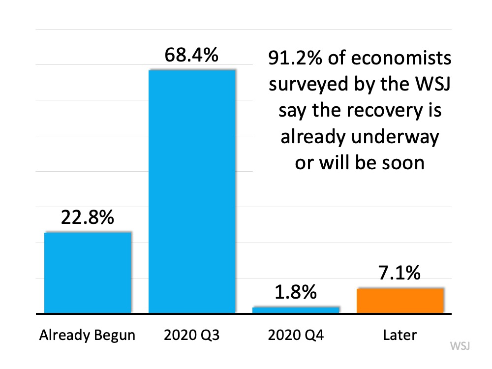 Is the Economic Recovery Already Underway? | Simplifying The Market