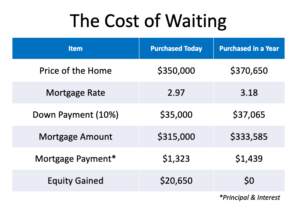 How Smart Is It to Buy a Home Today? | Simplifying The Market