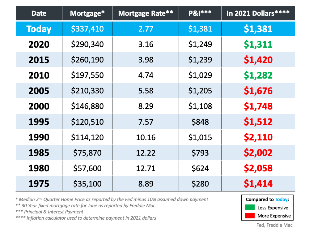 Are Houses Less Affordable Than They Were in Past Decades? | Simplifying The Market
