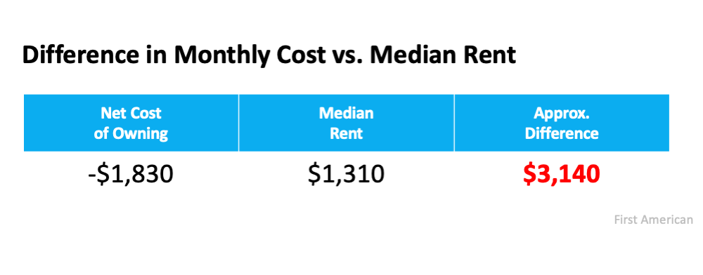 If Housing Affordability Is About the Money, Don't Forget This.   Simplifying The Market
