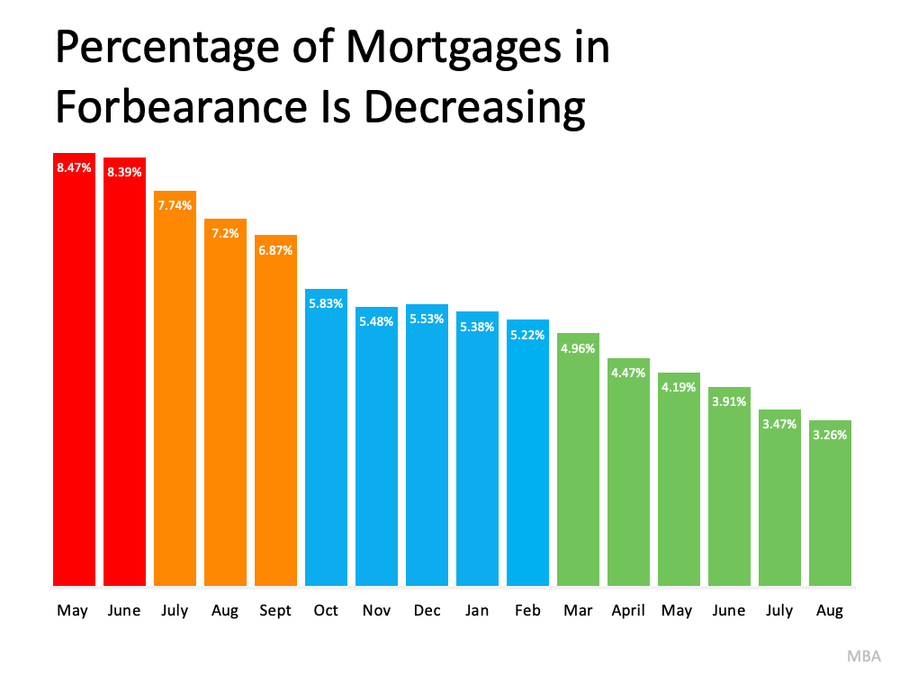 Understand Your Options To Avoid Foreclosure | Simplifying The Market