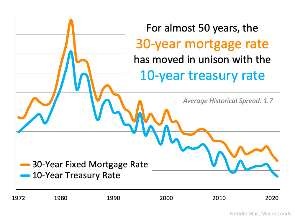 The Main Key To Understanding the Rise in Mortgage Rates   Simplifying The Market